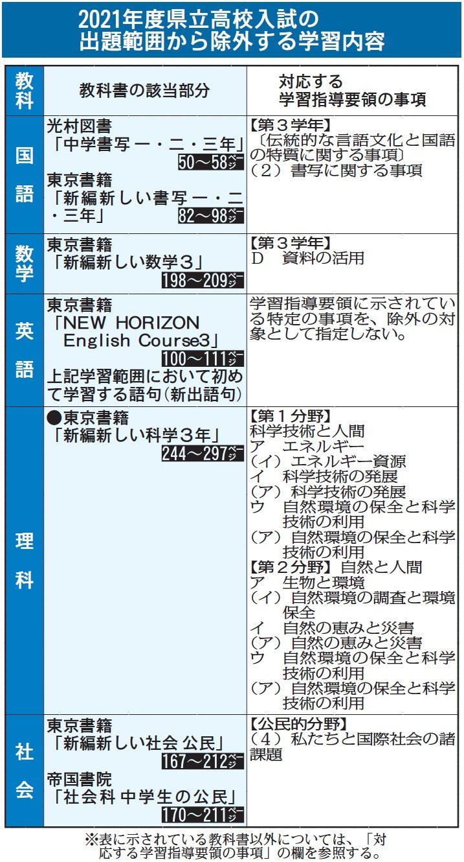 入試 高校 福島 県 福島県公立高校入試(一般)高校別合格点予想
